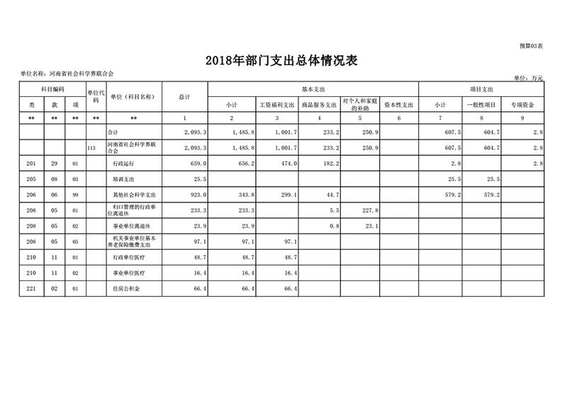 2018年省社科联部门预算公开_12.png