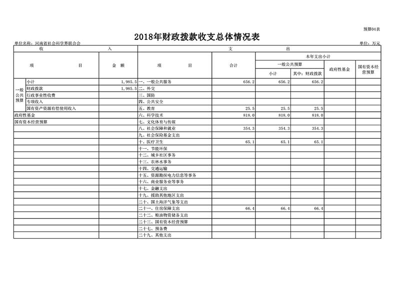 2018年省社科联部门预算公开_13.png